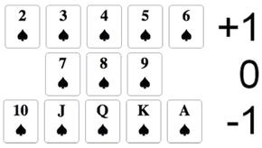 Prinzip des Kartenzählens